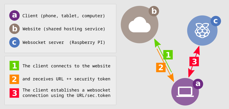 How to install BlaB! WS using Raspberry Pi as a secure